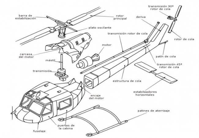 Partes del helicóptero